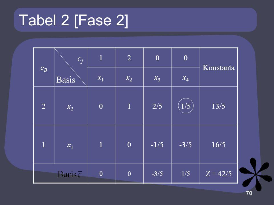 Tabel 2 [Fase 2] cj Basis cB 1 2 Konstanta x1 x2 x3 x4 2/5 1/5 13/5